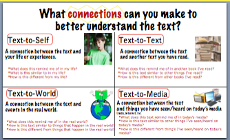 making connections text to self text to text text to world text to media elearning 39 n literacy. Black Bedroom Furniture Sets. Home Design Ideas
